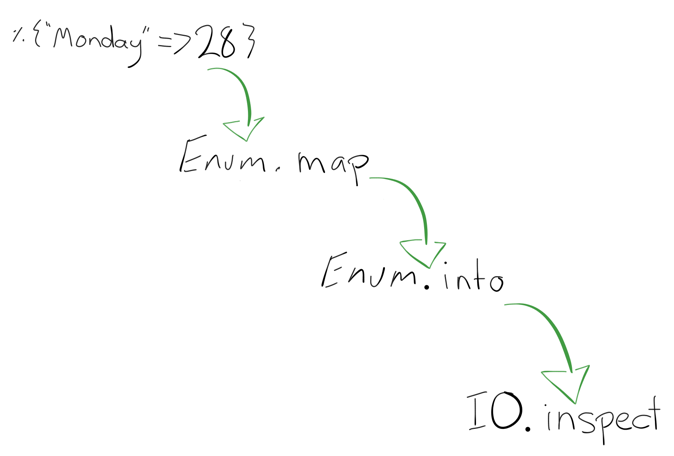 a flow chart from a Map datum to Enum.map to Enum.into to IO.inspect